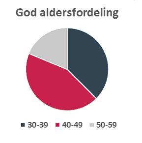 Aldersfordeling_uStrek